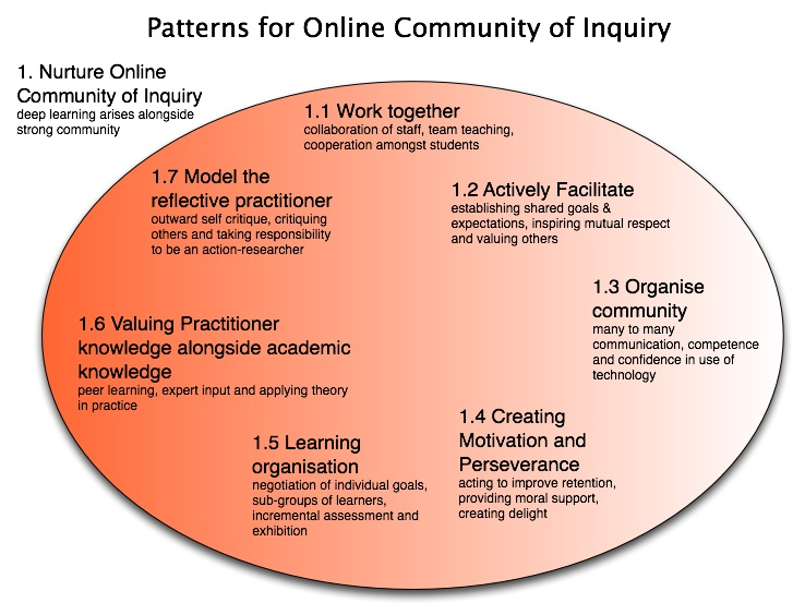 Patterns For Online Community Of Inquiry Stephen Powell