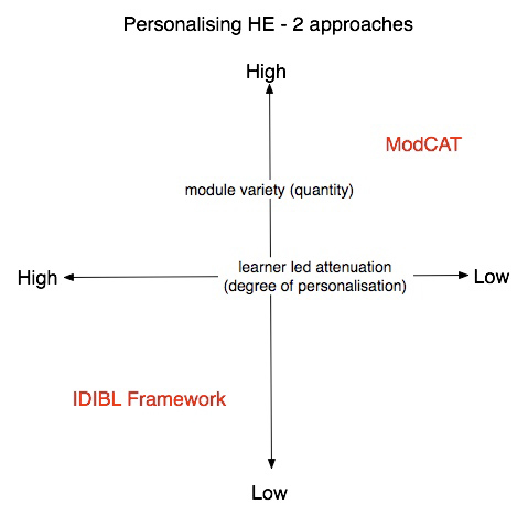 personalising-he-2-approaches.jpg