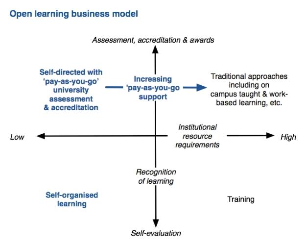 open-learning-business-model