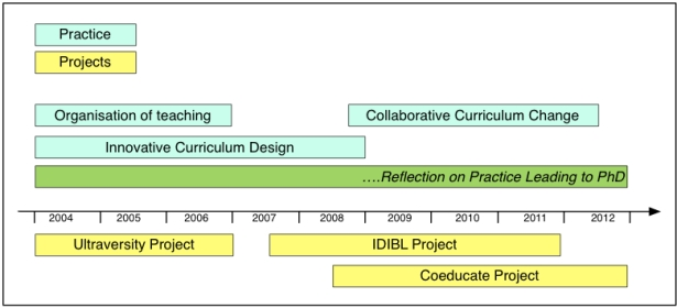 Figure 1 - The Doctoral Journey