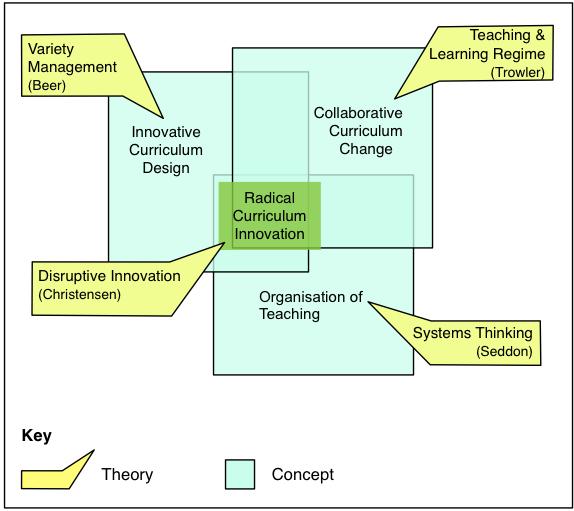 conceptual framework thesis diagram