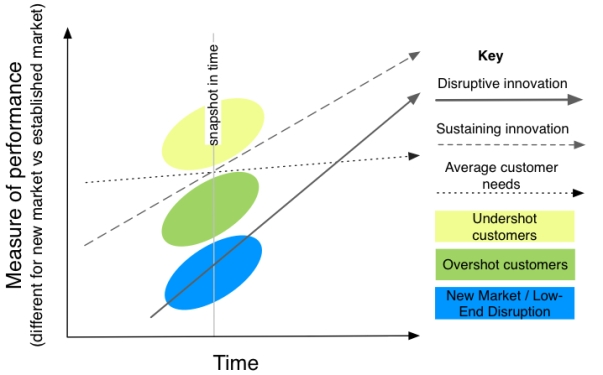 Figure 4 - Disruptive Innovation