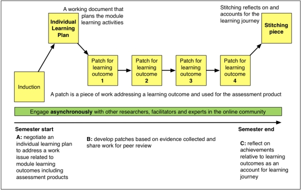 Figure 5 - Patchwork media approach