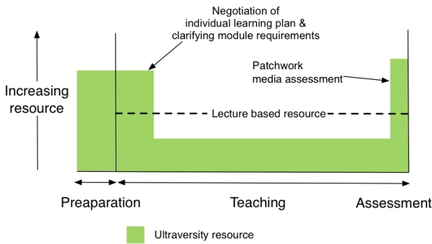 Figure 6. Schematic Representation of Teaching Resource