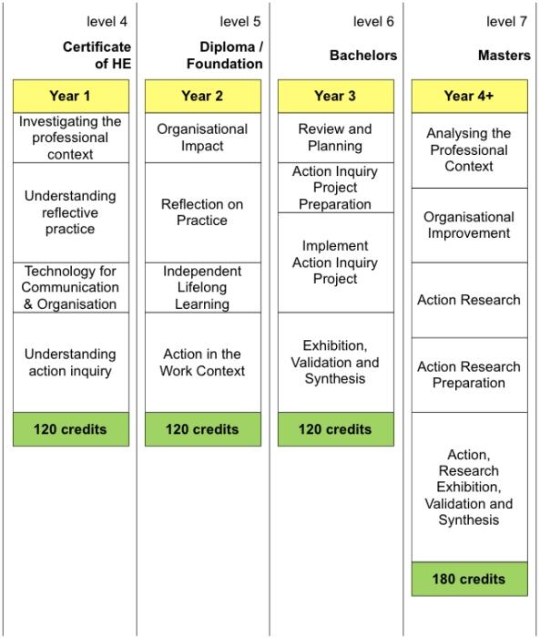 Figure 7 - IDIBL framework