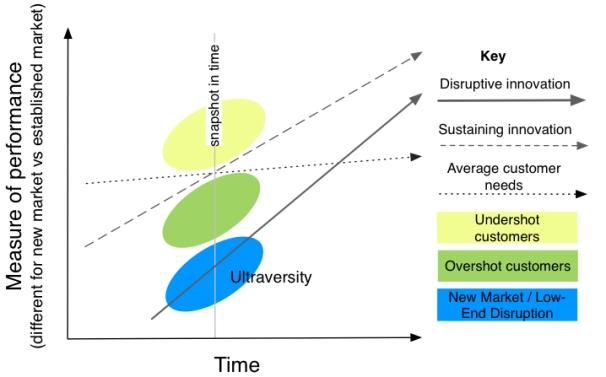 Figure 9 - Disruptive Innovation copy