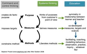 deliverology diagramme
