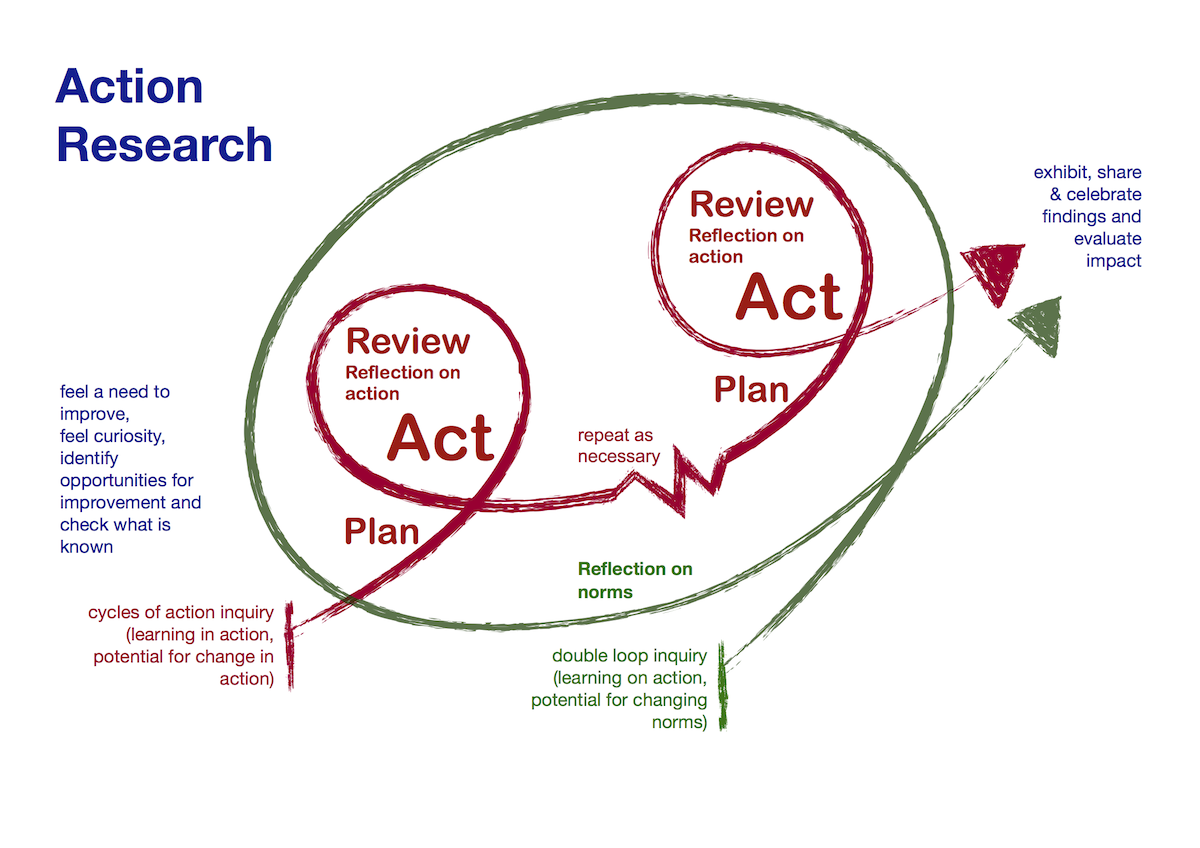 action research Action research, which is often contrasted with experimental research, consists of drawing upon the observations of field-workers and other persons directly involved with delinquents, potential delinquents, or prisoners.