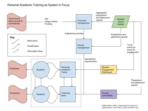 personal-tutoring-problem-space